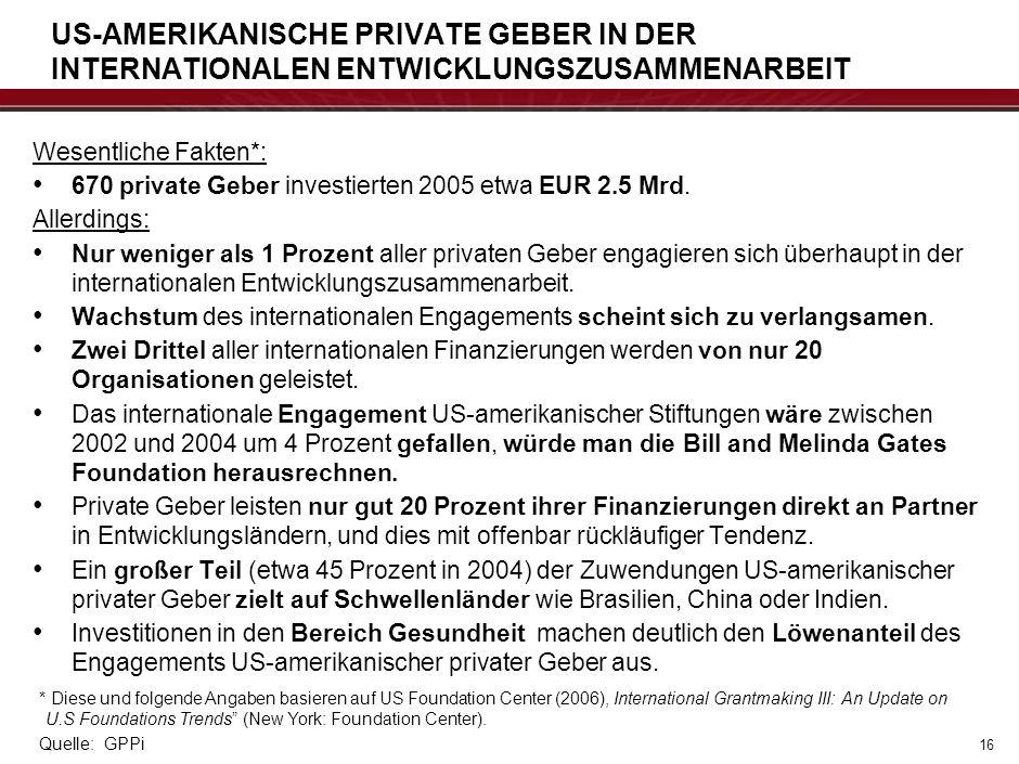 Wesentliche Fakten*: 670 private Geber investierten 2005 etwa EUR 2.5 Mrd. Allerdings: Nur weniger als 1 Prozent aller privaten Geber engagieren sich