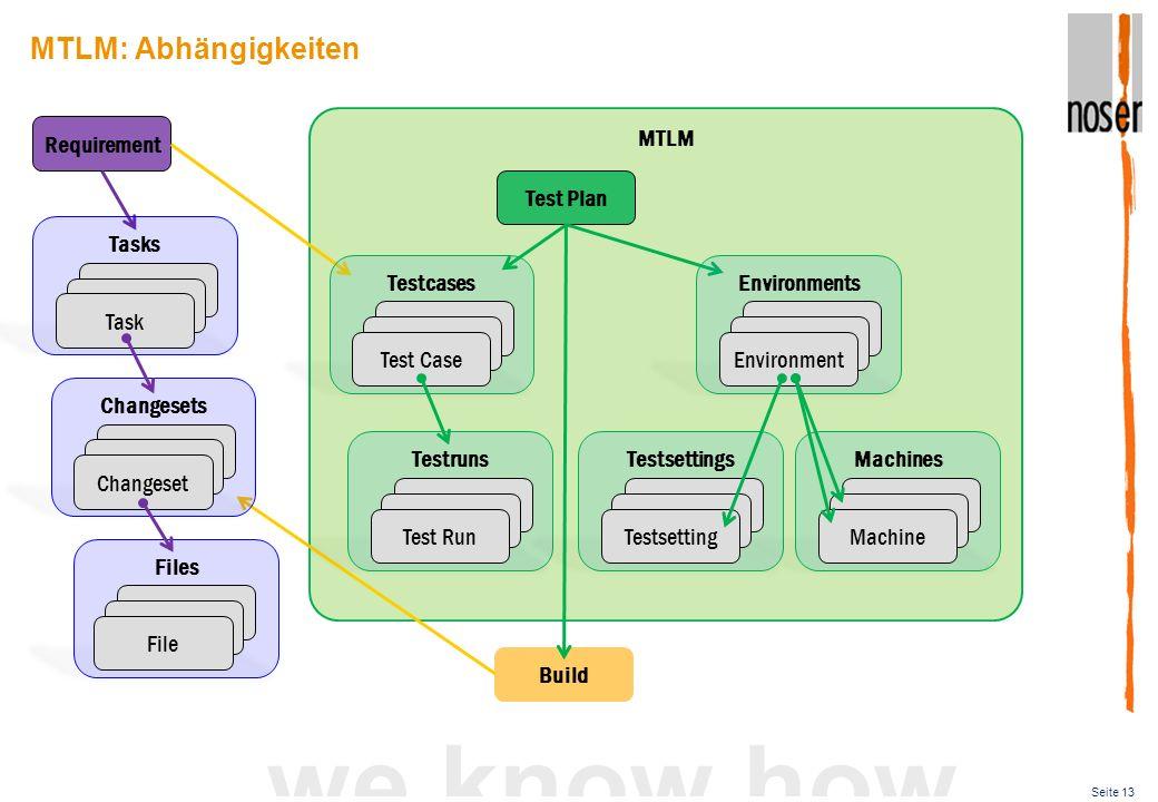 Seite 13 we know how MTLM: Abhängigkeiten Files MTLM Requirement File Build Test Plan Changesets Requirement Changeset Tasks Requirement Task Testcase