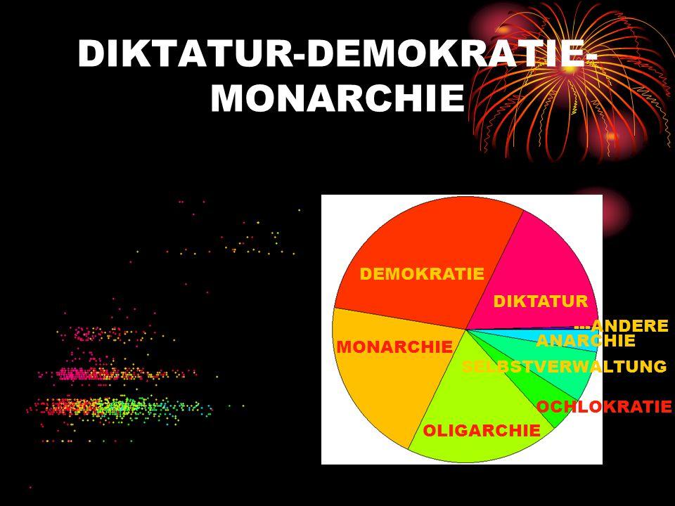 DIKTATUR-DEMOKRATIE- MONARCHIE DEMOKRATIE MONARCHIE DIKTATUR OLIGARCHIE OCHLOKRATIE SELBSTVERWALTUNG ---ANDERE ANARCHIE