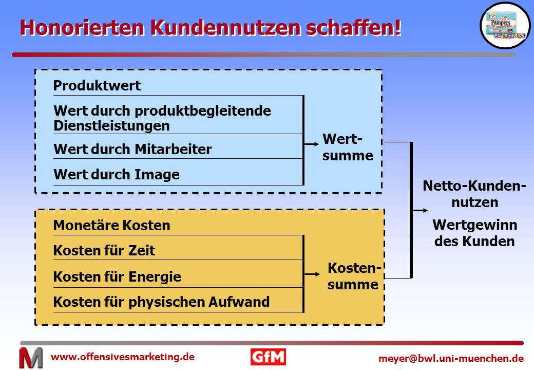 www.offensivesmarketing.de meyer@bwl.uni-muenchen.de Produktwert Honorierten Kundennutzen schaffen! Wert durch Image Kosten für Energie Kosten für phy