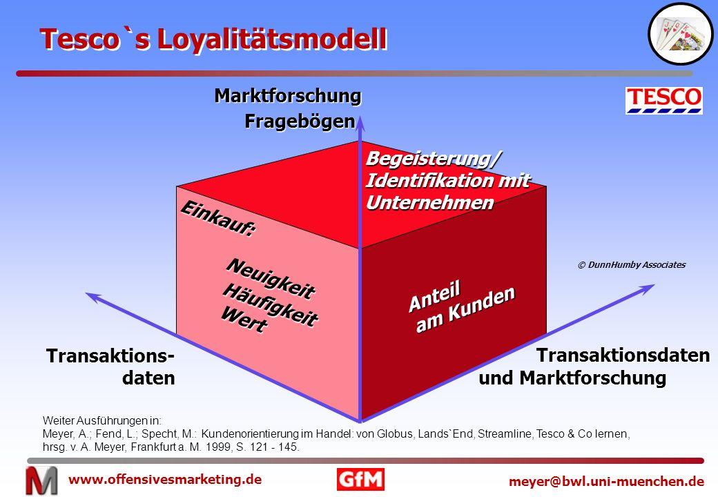 www.offensivesmarketing.de meyer@bwl.uni-muenchen.de Tesco`s Loyalitätsmodell Begeisterung/ Identifikation mit Unternehmen Anteil am Kunden Häufigkeit