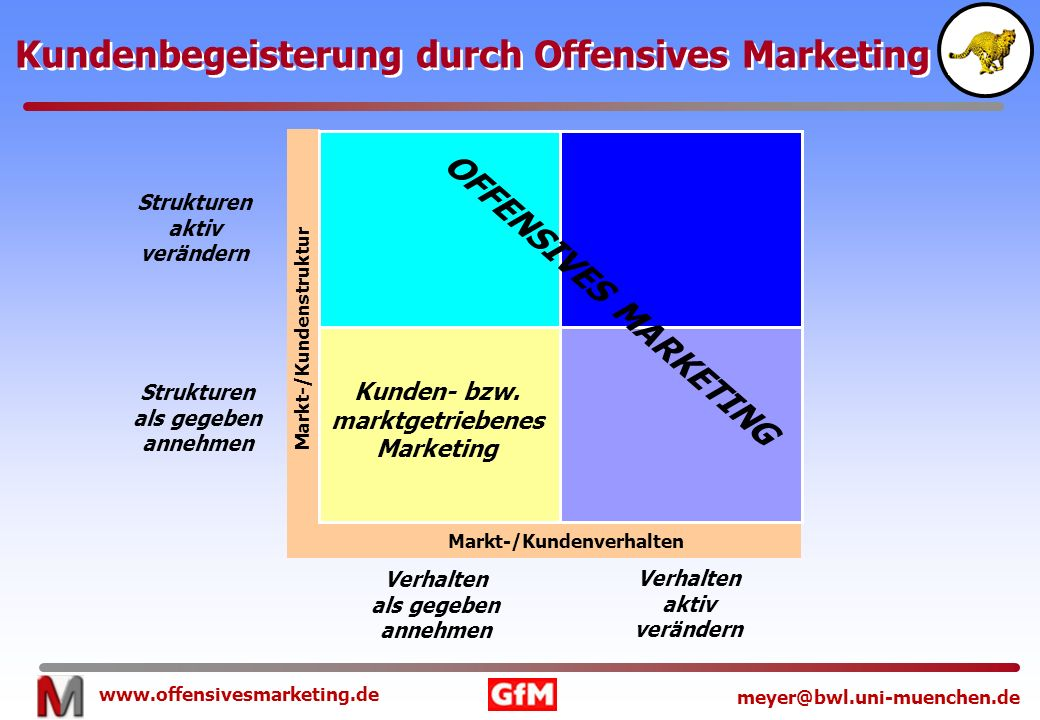 www.offensivesmarketing.de meyer@bwl.uni-muenchen.de Kundenbegeisterung durch Offensives Marketing Markt-/Kundenstruktur Markt-/Kundenverhalten OFFENS