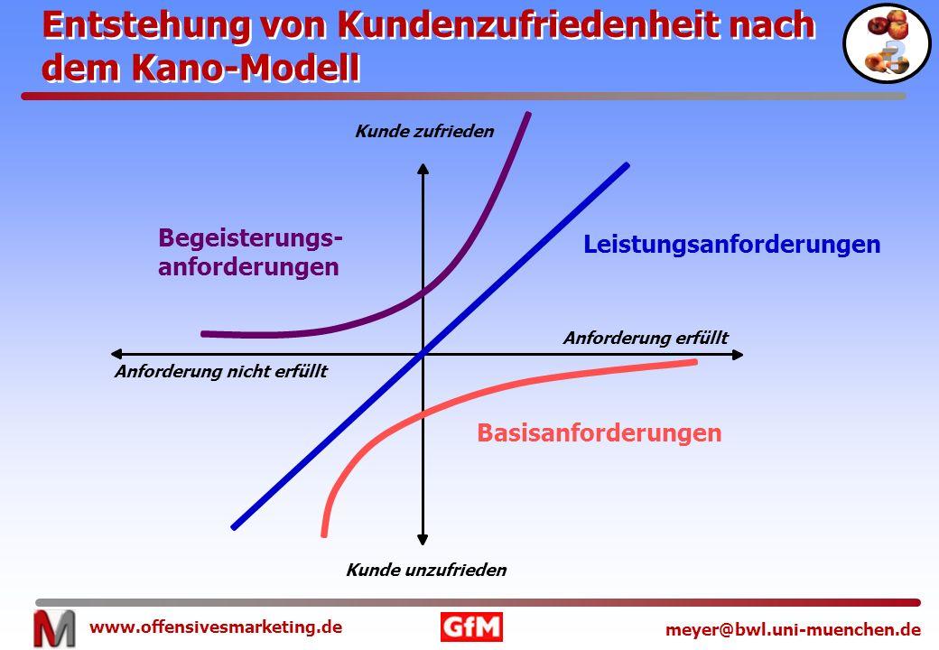 www.offensivesmarketing.de meyer@bwl.uni-muenchen.de Leistungsanforderungen Basisanforderungen Begeisterungs- anforderungen Anforderung nicht erfüllt