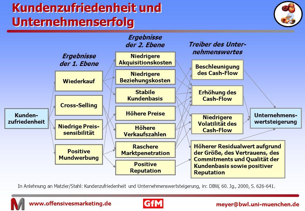 www.offensivesmarketing.de meyer@bwl.uni-muenchen.de Kundenzufriedenheit und Unternehmenserfolg Kundenzufriedenheit und Unternehmenserfolg = ? ? Kunde