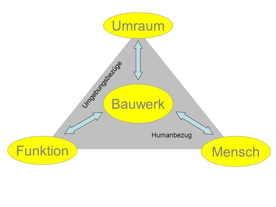 Bauwerk Umraum Funktion Mensch Umgebungsbezüge Humanbezug