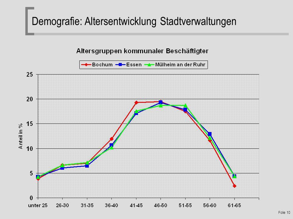 Folie 10 Demografie: Altersentwicklung Stadtverwaltungen