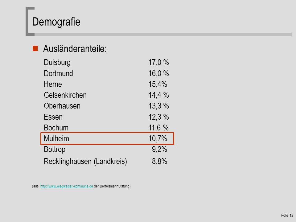 Folie 12 Ausländeranteile: Duisburg17,0 % Dortmund16,0 % Herne15,4% Gelsenkirchen14,4 % Oberhausen13,3 % Essen12,3 % Bochum11,6 % Mülheim10,7% Bottrop 9,2% Recklinghausen (Landkreis) 8,8% (aus: http://www.wegweiser-kommune.de der BertelsmannStiftung)http://www.wegweiser-kommune.de Demografie