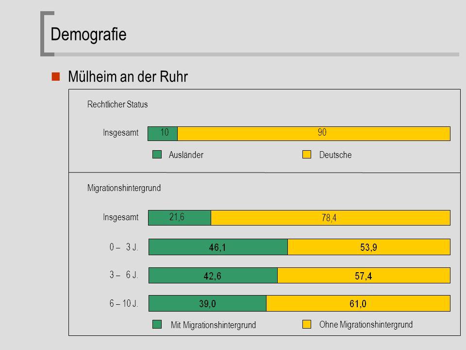 Folie 13 Mülheim an der Ruhr 10 90 AusländerDeutsche Insgesamt Rechtlicher Status Migrationshintergrund Insgesamt Mit Migrationshintergrund Ohne Migrationshintergrund 0 – 3 J.