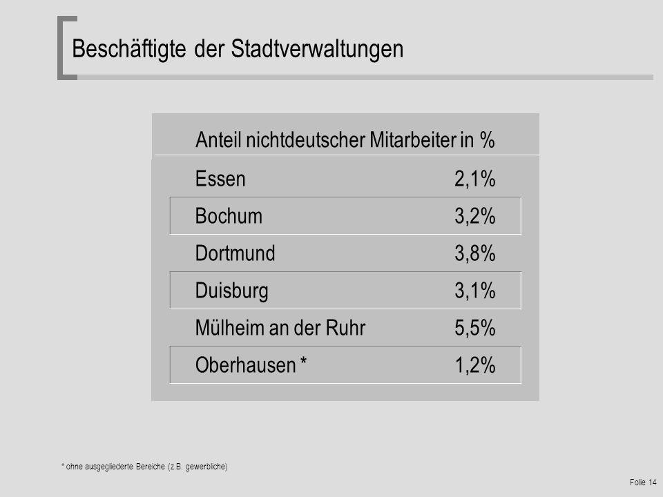 Folie 14 Beschäftigte der Stadtverwaltungen Essen2,1% Bochum3,2% Dortmund3,8% Duisburg3,1% Mülheim an der Ruhr5,5% Oberhausen *1,2% Anteil nichtdeutscher Mitarbeiter in % * ohne ausgegliederte Bereiche (z.B.