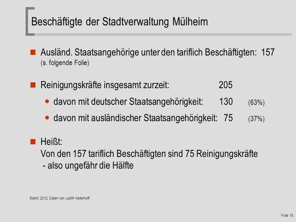 Folie 15 Ausländ.Staatsangehörige unter den tariflich Beschäftigten: 157 (s.