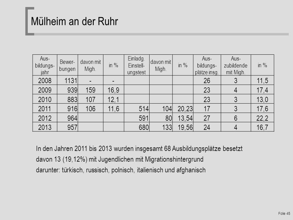 Folie 45 Mülheim an der Ruhr In den Jahren 2011 bis 2013 wurden insgesamt 68 Ausbildungsplätze besetzt davon 13 (19,12%) mit Jugendlichen mit Migrationshintergrund darunter: türkisch, russisch, polnisch, italienisch und afghanisch Aus- bildungs- jahr Bewer- bungen davon mit Migh.