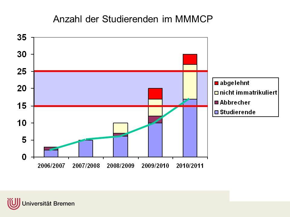 Anzahl der Studierenden im MMMCP