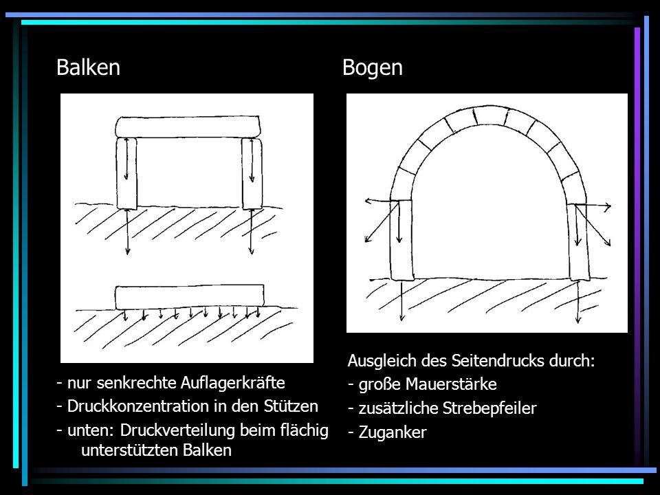 Spannungen in Balken und Bogen 1 Druckbelastung 2 neutrale Zone 3 Zugbelastung A: Balken