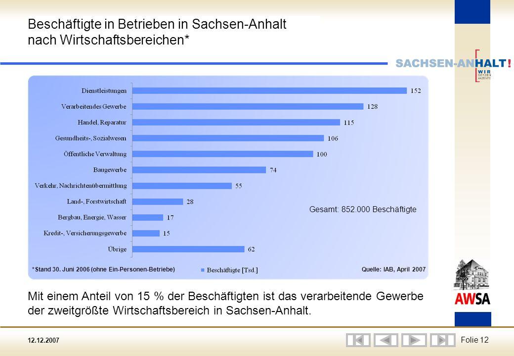 12.12.2007 Folie 12 Beschäftigte in Betrieben in Sachsen-Anhalt nach Wirtschaftsbereichen* Mit einem Anteil von 15 % der Beschäftigten ist das verarbeitende Gewerbe der zweitgrößte Wirtschaftsbereich in Sachsen-Anhalt.