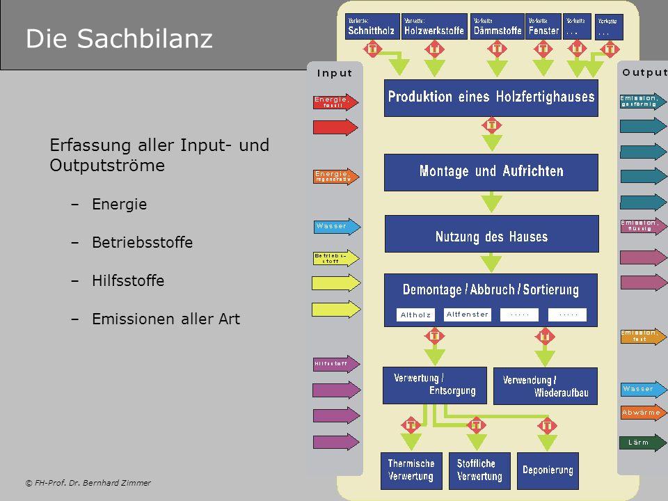 © FH-Prof. Dr. Bernhard Zimmer Die Sachbilanz Erfassung aller Input- und Outputströme –Energie –Betriebsstoffe –Hilfsstoffe –Emissionen aller Art