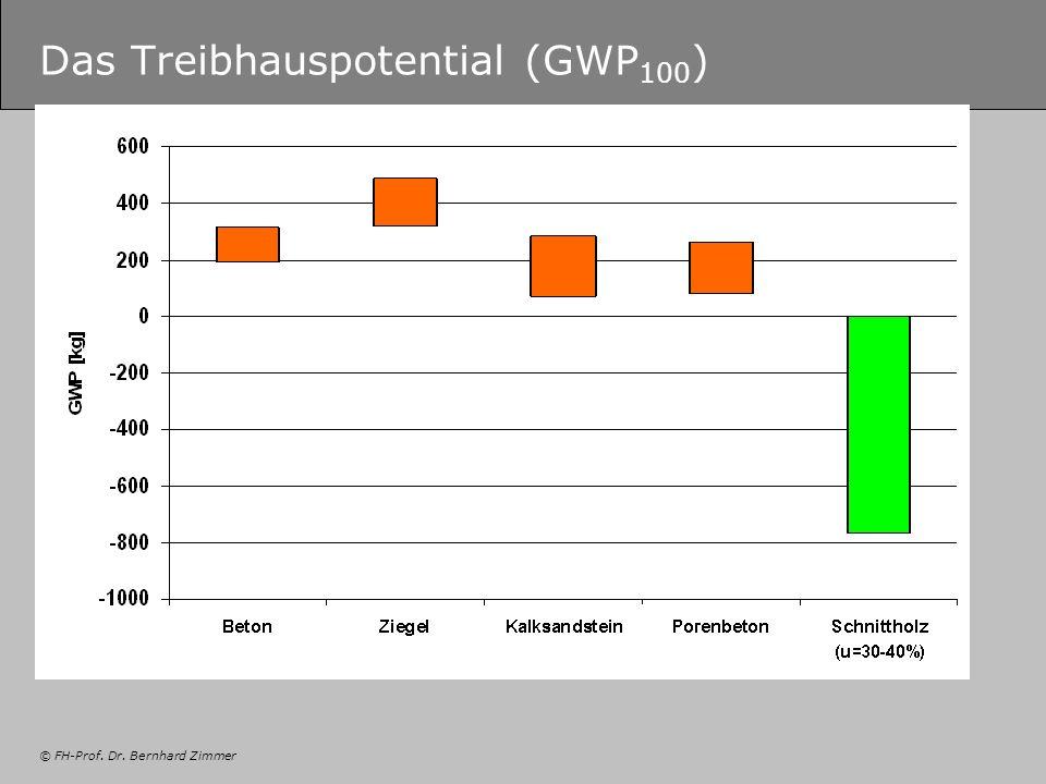 © FH-Prof. Dr. Bernhard Zimmer Das Treibhauspotential (GWP 100 )