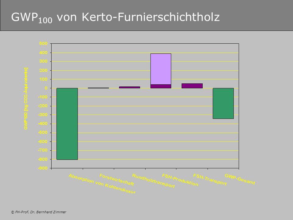 © FH-Prof. Dr. Bernhard Zimmer GWP 100 von Kerto-Furnierschichtholz