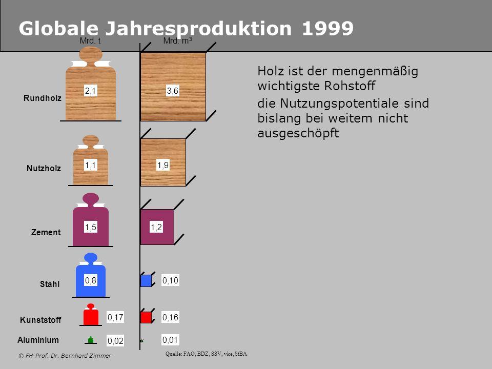 © FH-Prof. Dr. Bernhard Zimmer Globale Jahresproduktion 1999 Holz ist der mengenmäßig wichtigste Rohstoff die Nutzungspotentiale sind bislang bei weit