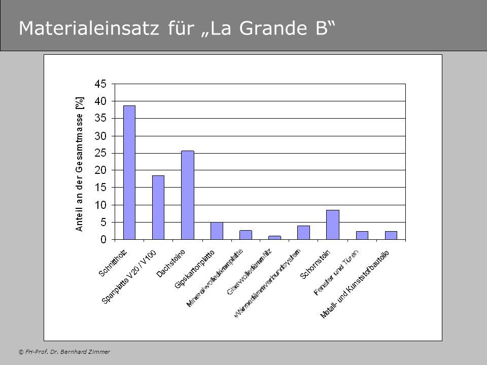 © FH-Prof. Dr. Bernhard Zimmer Materialeinsatz für La Grande B