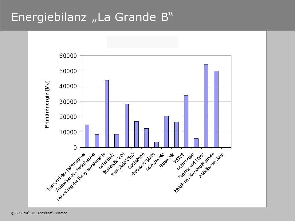 © FH-Prof. Dr. Bernhard Zimmer Energiebilanz La Grande B