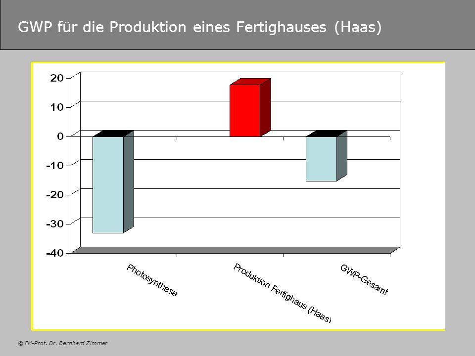 © FH-Prof. Dr. Bernhard Zimmer GWP für die Produktion eines Fertighauses (Haas)
