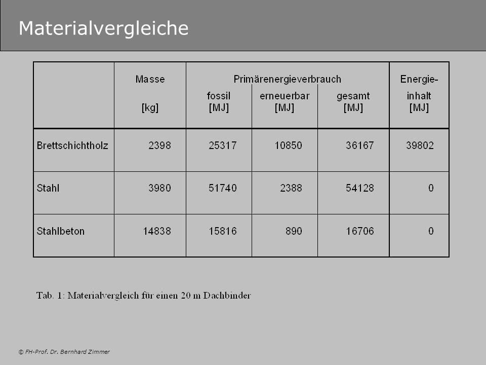 © FH-Prof. Dr. Bernhard Zimmer Materialvergleiche