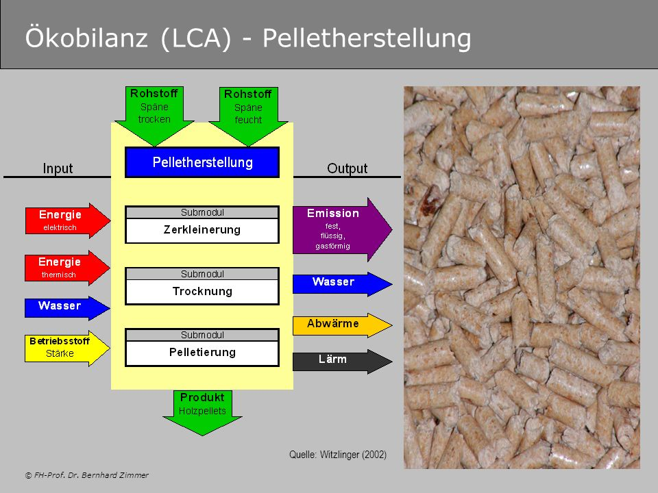 © FH-Prof. Dr. Bernhard Zimmer Ökobilanz (LCA) - Pelletherstellung Quelle: Witzlinger (2002)