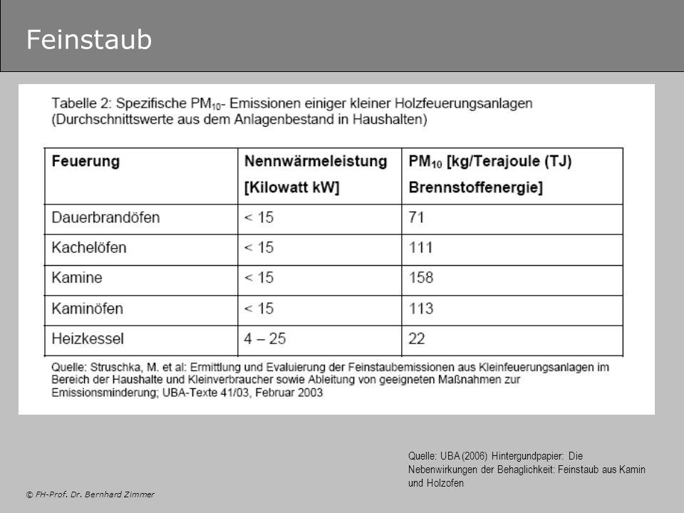 © FH-Prof. Dr. Bernhard Zimmer Feinstaub Quelle: UBA (2006) Hintergundpapier: Die Nebenwirkungen der Behaglichkeit: Feinstaub aus Kamin und Holzofen