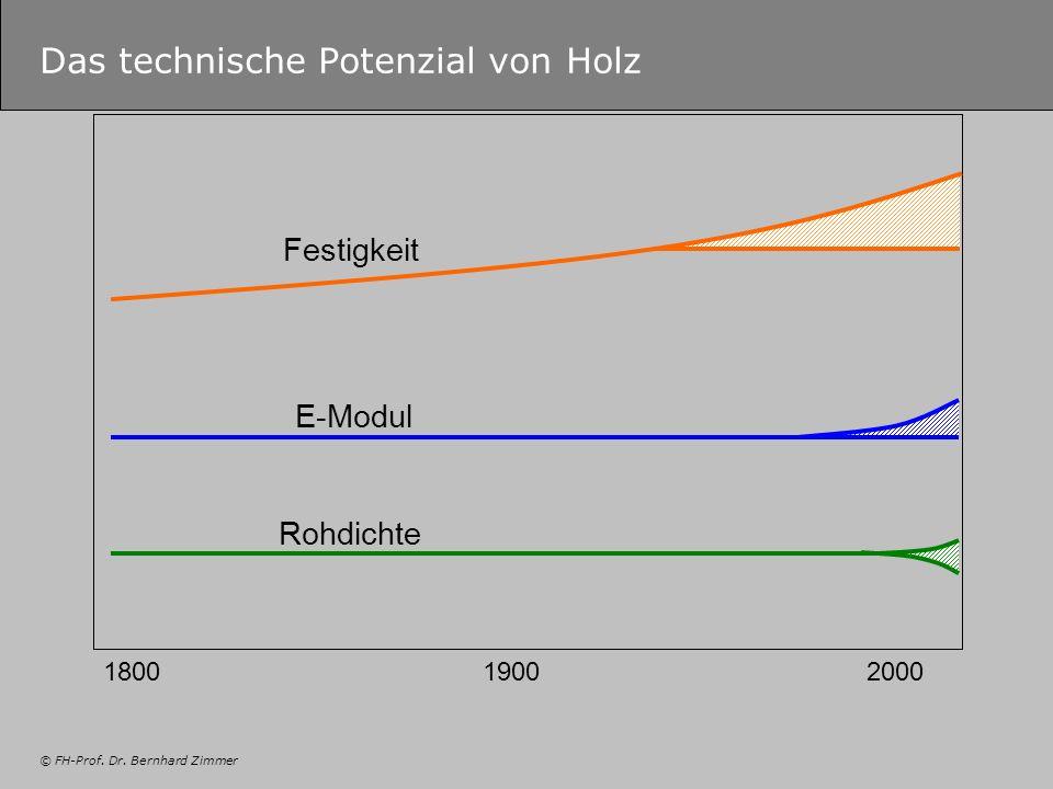 © FH-Prof. Dr. Bernhard Zimmer Das technische Potenzial von Holz 180019002000 Festigkeit E-Modul Rohdichte