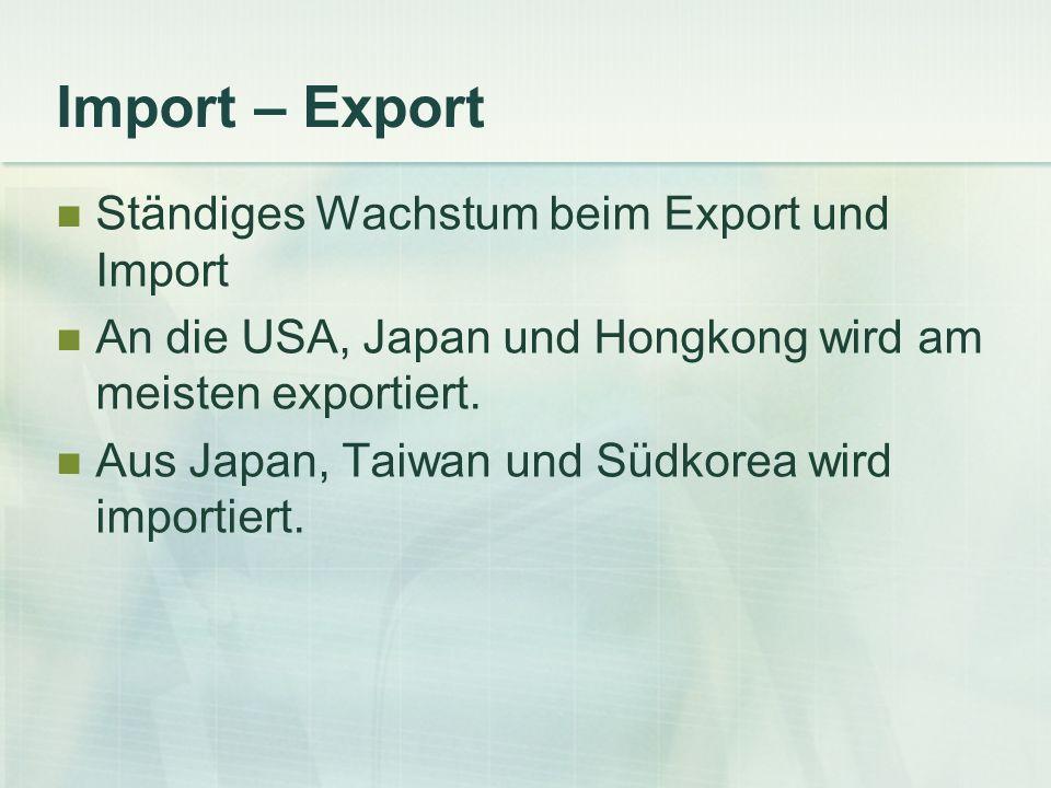 Import – Export Ständiges Wachstum beim Export und Import An die USA, Japan und Hongkong wird am meisten exportiert. Aus Japan, Taiwan und Südkorea wi