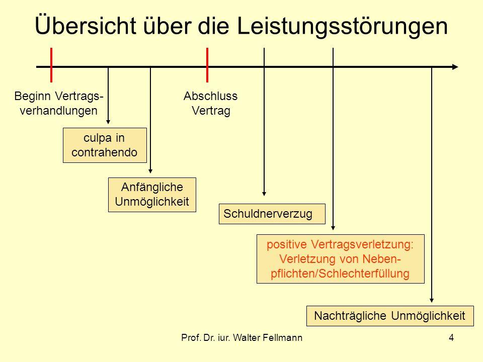 Prof. Dr. iur. Walter Fellmann4 Übersicht über die Leistungsstörungen Beginn Vertrags- verhandlungen culpa in contrahendo Abschluss Vertrag Anfänglich