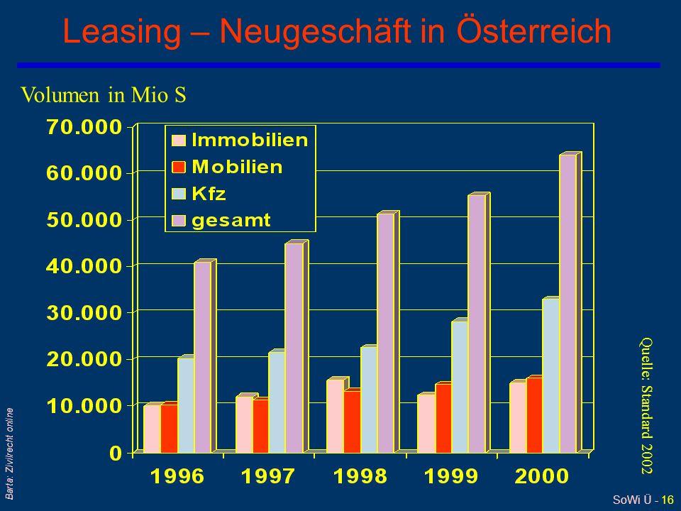 SoWi Ü - 16 Barta: Zivilrecht online Leasing – Neugeschäft in Österreich Volumen in Mio S Quelle: Standard 2002