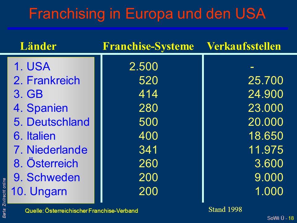 SoWi Ü - 18 Barta: Zivilrecht online Franchising in Europa und den USA 1.
