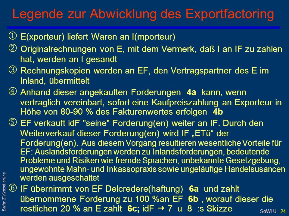 SoWi Ü - 24 Barta: Zivilrecht online Legende zur Abwicklung des Exportfactoring E(xporteur) liefert Waren an I(mporteur) Originalrechnungen von E, mit dem Vermerk, daß I an IF zu zahlen hat, werden an I gesandt Rechnungskopien werden an EF, den Vertragspartner des E im Inland, übermittelt Anhand dieser angekauften Forderungen 4a kann, wenn vertraglich vereinbart, sofort eine Kaufpreiszahlung an Exporteur in Höhe von 80-90 % des Fakturenwertes erfolgen 4b EF verkauft idF seine Forderung(en) weiter an IF.