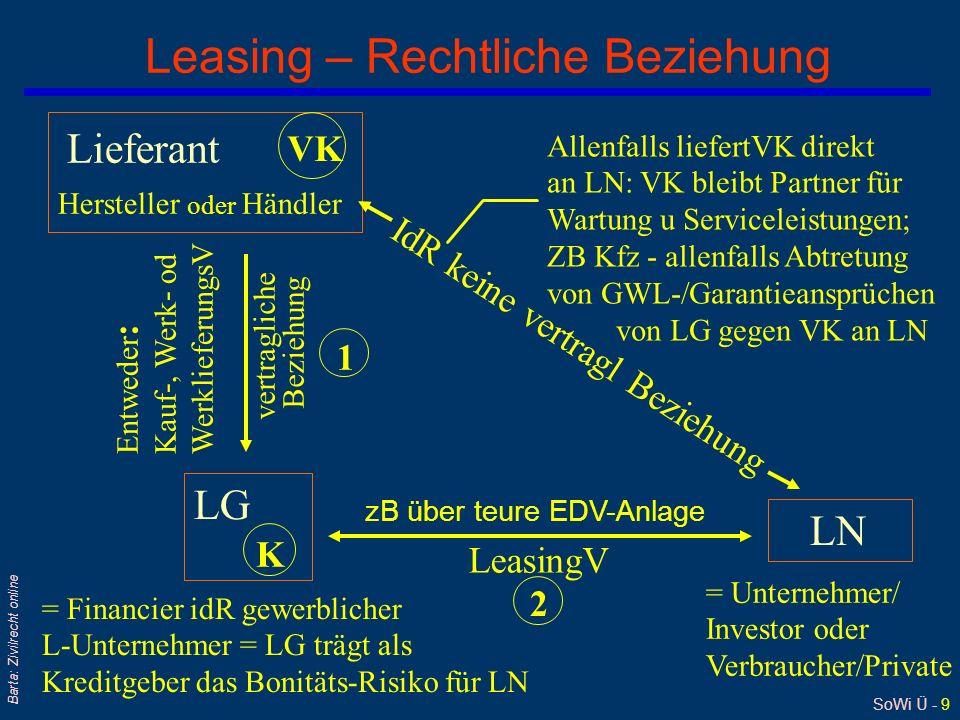 SoWi Ü - 9 Barta: Zivilrecht online Leasing – Rechtliche Beziehung Lieferant Hersteller oder Händler VK LG K = Financier idR gewerblicher L-Unternehmer = LG trägt als Kreditgeber das Bonitäts-Risiko für LN vertragliche Beziehung Entweder : Kauf-, Werk- od WerklieferungsV 1 LeasingV zB über teure EDV-Anlage 2 LN = Unternehmer/ Investor oder Verbraucher/Private IdR keine vertragl Beziehung Allenfalls liefertVK direkt an LN: VK bleibt Partner für Wartung u Serviceleistungen; ZB Kfz - allenfalls Abtretung von GWL-/Garantieansprüchen von LG gegen VK an LN