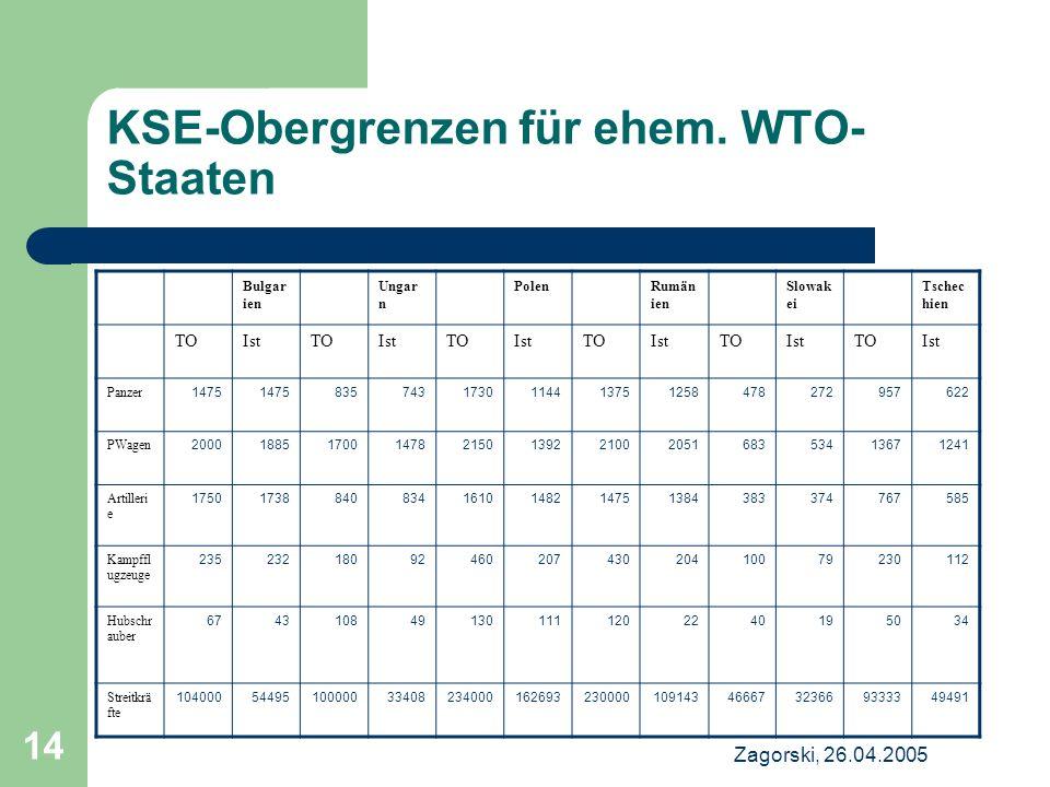 Zagorski, 26.04.2005 14 KSE-Obergrenzen für ehem. WTO- Staaten Bulgar ien Ungar n PolenRumän ien Slowak ei Tschec hien TOIstTOIstTOIstTOIstTOIstTOIst