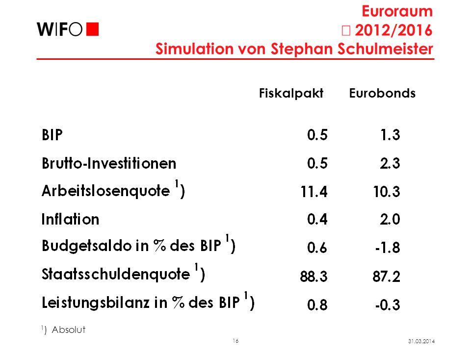 16 31.03.2014 Euroraum 2012/2016 Simulation von Stephan Schulmeister 1 ) Absolut FiskalpaktEurobonds