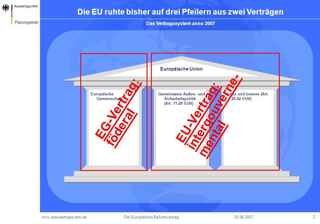 www.auswaertiges-amt.de25.06.2007Der Europäische Reformvertrag 3 Planungsstab Der Verfassungsvertrag hätte die drei Pfeiler zusammengefasst Europäische Union Europäische Gemeinschaft Gemeinsame Außen- und Sicherheitspolitik (Art.