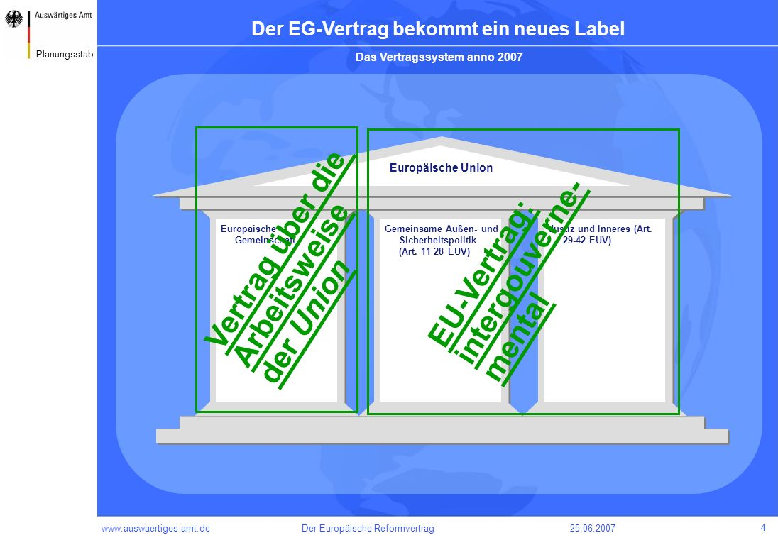 www.auswaertiges-amt.de25.06.2007Der Europäische Reformvertrag 5 Planungsstab Die Neuerungen aus dem VV werden integriert Das voraussichtliche Vertragssystem in 2009 Europäische Union Europäische Gemeinschaft Gemeinsame Außen- und Sicherheitspolitik (Art.