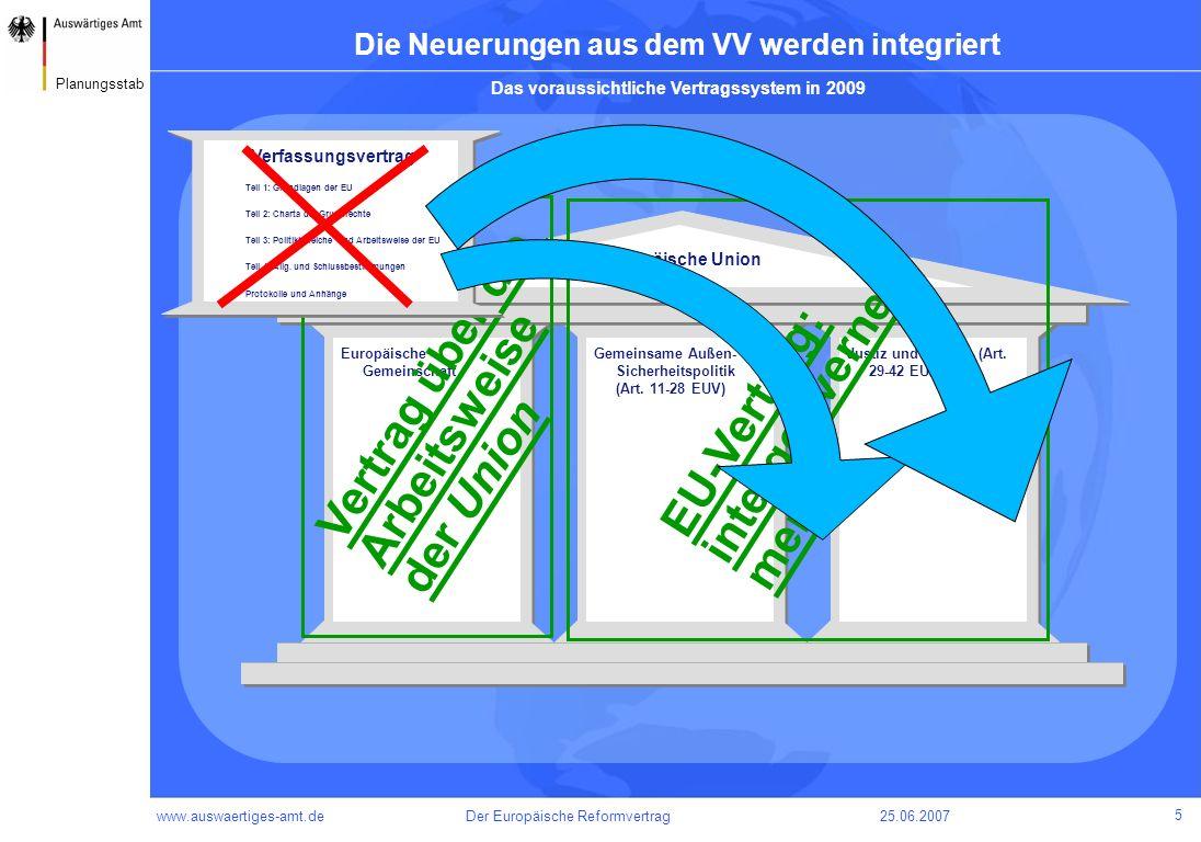 www.auswaertiges-amt.de25.06.2007Der Europäische Reformvertrag 6 Planungsstab Der EU-Vertrag wird neu gegliedert – in sechs Teile Titel Gemeinsame Bestimmungen Bestimmungen über demokratische Grundsätze Bestimmungen über die Organe Bestimmungen über eine verstärkte Zusammenarbeit Allg.