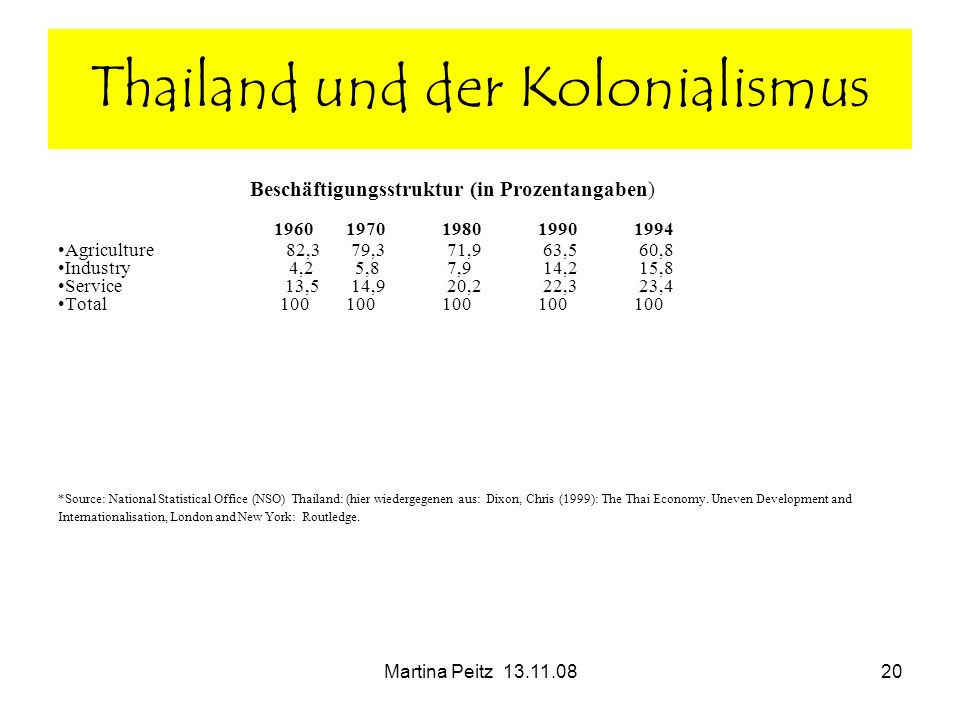 Martina Peitz 13.11.0820 Thailand und der Kolonialismus Beschäftigungsstruktur (in Prozentangaben) 19601970198019901994 Agriculture 82,3 79,3 71,9 63,