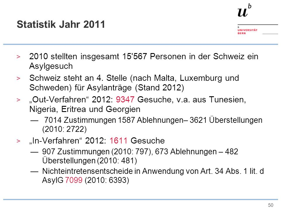 50 Statistik Jahr 2011 2010 stellten insgesamt 15'567 Personen in der Schweiz ein Asylgesuch Schweiz steht an 4. Stelle (nach Malta, Luxemburg und Sch