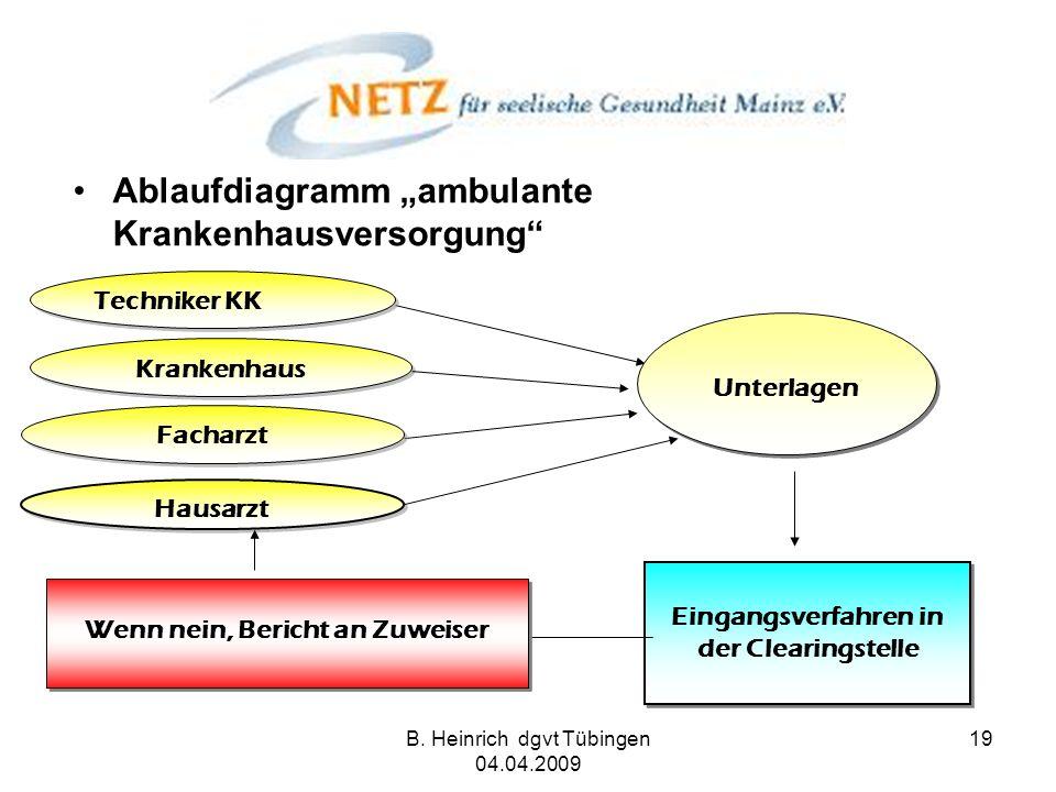B. Heinrich dgvt Tübingen 04.04.2009 19 Ablaufdiagramm ambulante Krankenhausversorgung Techniker KK Krankenhaus Eingangsverfahren in der Clearingstell