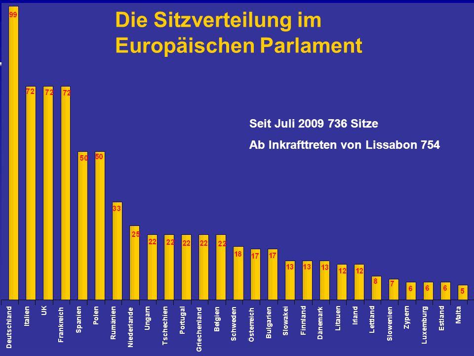 Die Sitzverteilung im Europäischen Parlament Seit Juli 2009 736 Sitze Ab Inkrafttreten von Lissabon 754