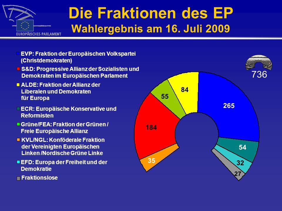 Die Fraktionen des EP Wahlergebnis am 16. Juli 2009 EVP: Fraktion der Europäischen Volkspartei (Christdemokraten) S&D: Progressive Allianz der Soziali