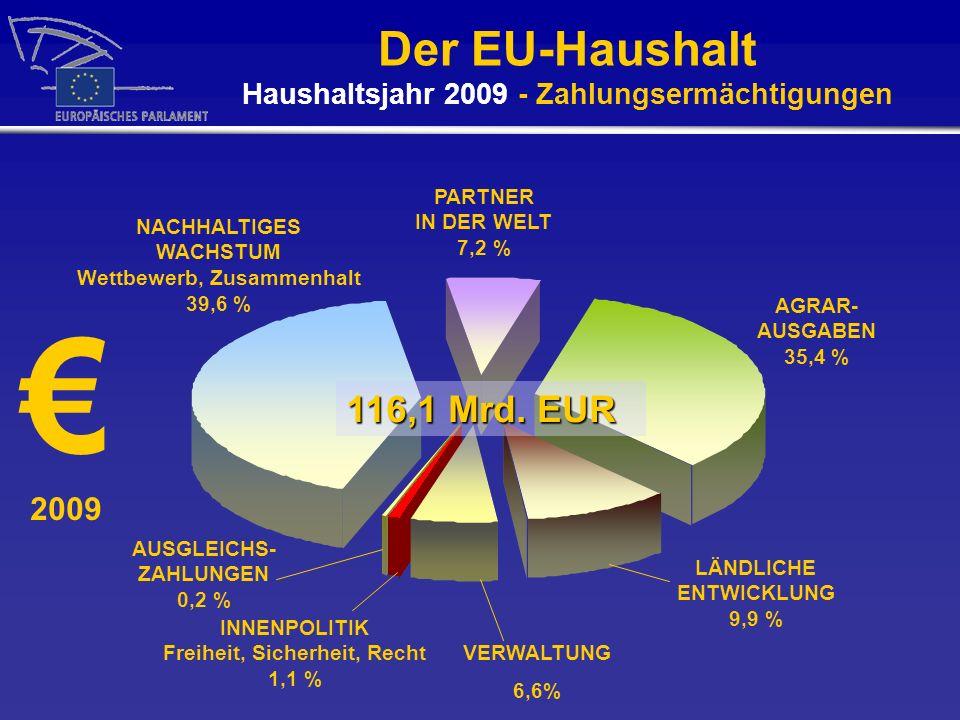 Der EU-Haushalt Haushaltsjahr 2009 - Zahlungsermächtigungen 2009 NACHHALTIGES WACHSTUM Wettbewerb, Zusammenhalt 39,6 % PARTNER IN DER WELT 7,2 % AGRAR