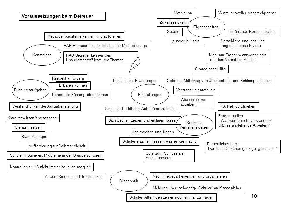 10 Voraussetzungen beim Betreuer Verständlichkeit der Aufgabenstellung Nachhilfebedarf erkennen und organisieren Meldung über schwierige Schüler an Kl