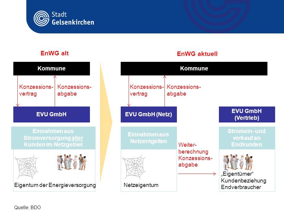 Einnahmen aus Stromversorgung aller Kunden im Netzgebiet Einnahmen aus Netzentgelten EVU GmbH Kommune EVU GmbH (Netz) EVU GmbH (Vertrieb) Konzessions-