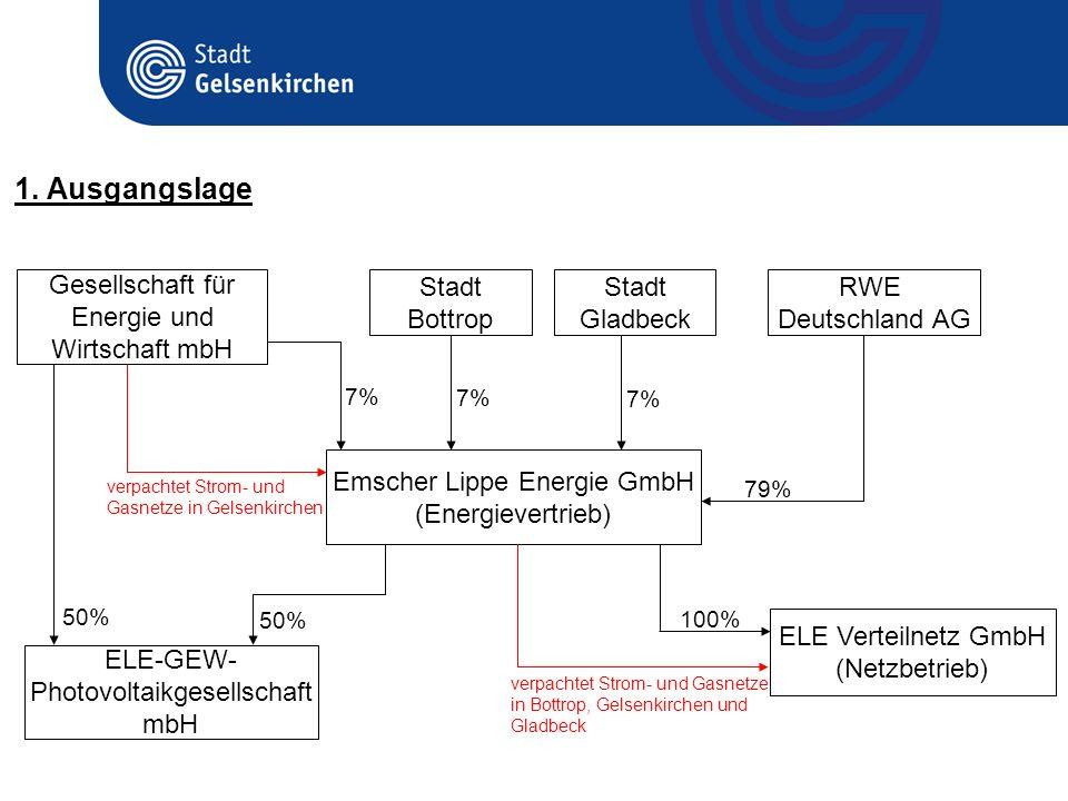 A1 : Kooperation mit RWE Deutschland AG (sowie den Städten Bottrop und Gladbeck) Modifizierte ELE Emscher Lippe Energie GmbH (Energievertrieb) ELE Verteilnetz GmbH (Netzbetrieb) RWE Deutschland AG Stadt Gladbeck Stadt Bottrop Gesellschaft für Energie und Wirtschaft mbH Stadtwerke Gelsenkirchen (ökologischer Energievertrieb / Erzeugung) 16,63% 50,1% 100% verpachtet Strom- und Gasnetze in Bottrop, Gelsenkirchen und Gladbeck 51% 49% verpachtet Strom- und Gasnetze in Gelsenkirchen 2.