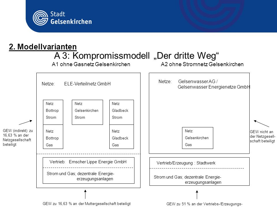 A 3: Kompromissmodell Der dritte Weg 2. Modellvarianten GEW (indirekt) zu 16,63 % an der Netzgesellschaft beteiligt Netz Bottrop Strom Netz Bottrop Ga